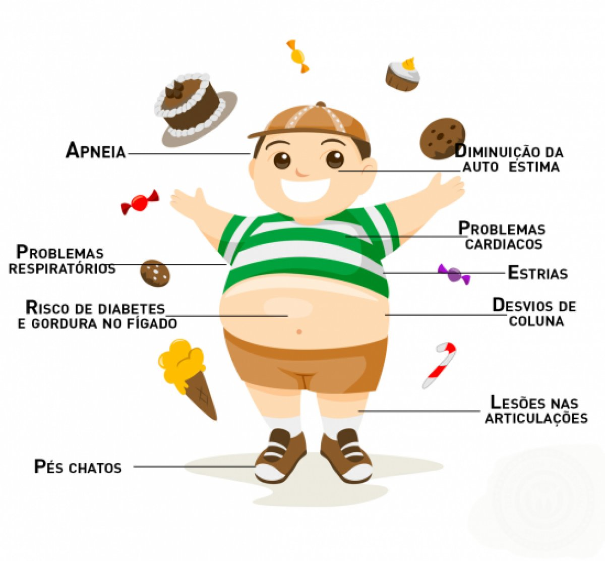 [Obesidade infantil]